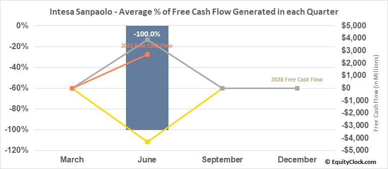 Intesa Sanpaolo (OTCMKT:ISNPY) Free Cash Flow Seasonality