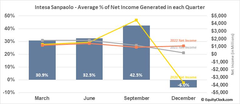 Intesa Sanpaolo (OTCMKT:ISNPY) Net Income Seasonality