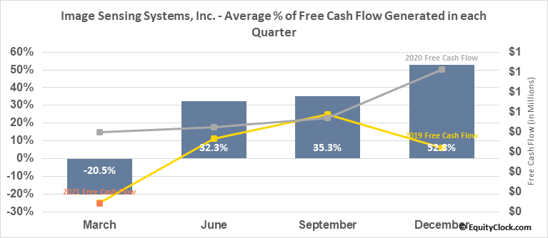 Image Sensing Systems, Inc. (NASD:ISNS) Free Cash Flow Seasonality
