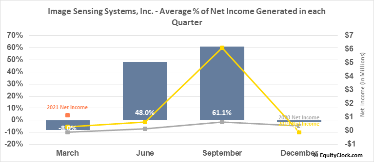 Image Sensing Systems, Inc. (NASD:ISNS) Net Income Seasonality