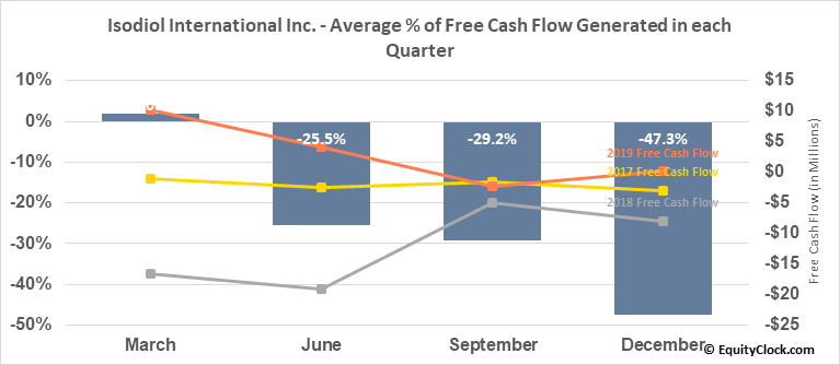 Isodiol International Inc. (OTCMKT:ISOLF) Free Cash Flow Seasonality