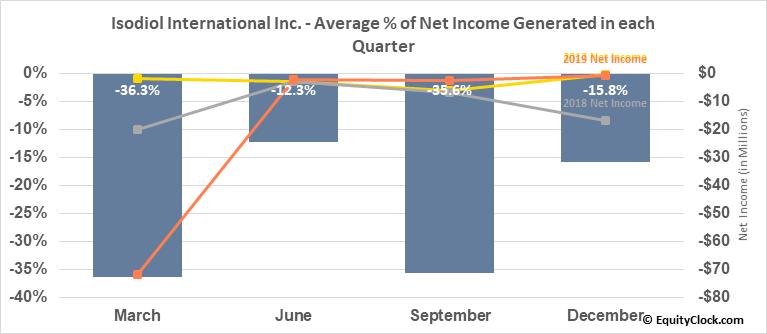 Isodiol International Inc. (OTCMKT:ISOLF) Net Income Seasonality