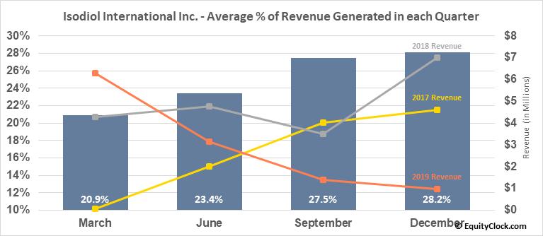 Isodiol International Inc. (OTCMKT:ISOLF) Revenue Seasonality