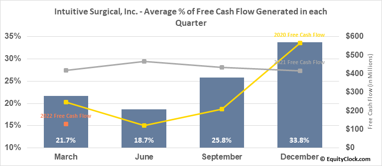Intuitive Surgical, Inc. (NASD:ISRG) Free Cash Flow Seasonality