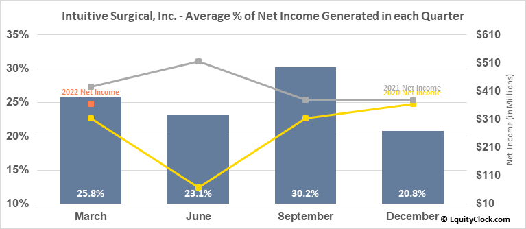 Intuitive Surgical, Inc. (NASD:ISRG) Net Income Seasonality