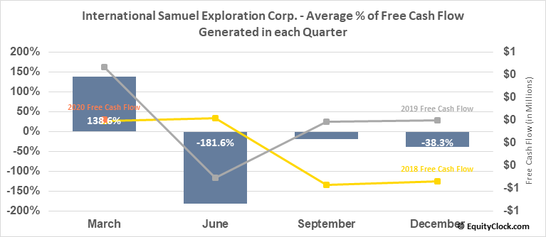 International Samuel Exploration Corp. (TSXV:ISS.V) Free Cash Flow Seasonality