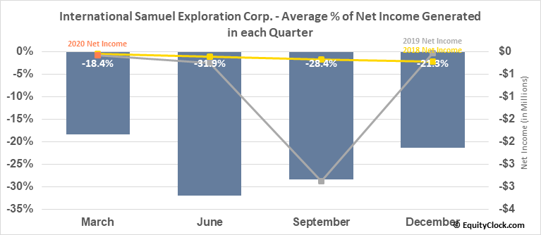International Samuel Exploration Corp. (TSXV:ISS.V) Net Income Seasonality