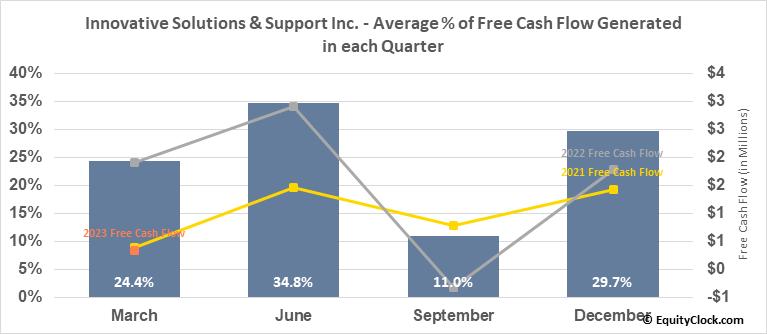 Innovative Solutions & Support Inc. (NASD:ISSC) Free Cash Flow Seasonality