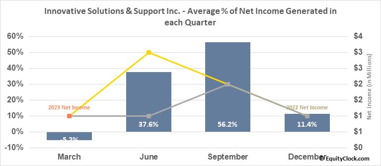 Innovative Solutions & Support Inc. (NASD:ISSC) Net Income Seasonality
