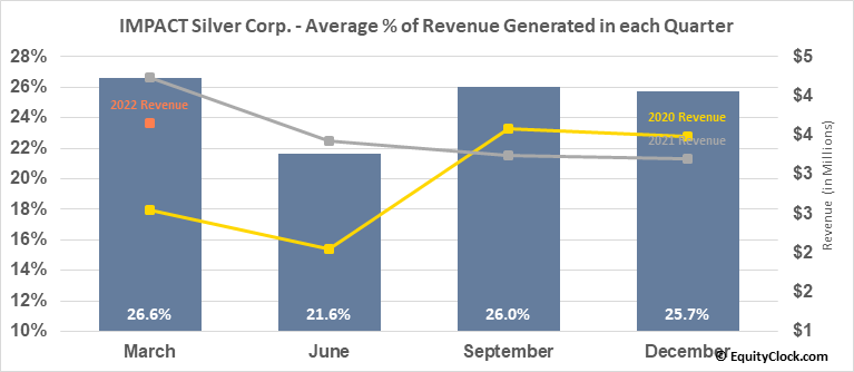 IMPACT Silver Corp. (OTCMKT:ISVLF) Revenue Seasonality