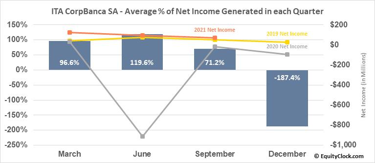 ITA CorpBanca SA (NYSE:ITCB) Net Income Seasonality