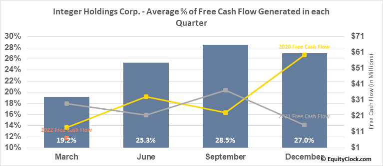 Integer Holdings Corp. (NYSE:ITGR) Free Cash Flow Seasonality
