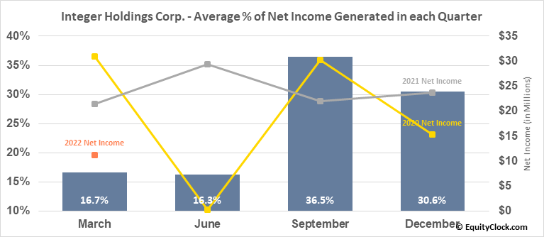 Integer Holdings Corp. (NYSE:ITGR) Net Income Seasonality