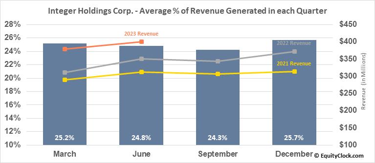 Integer Holdings Corp. (NYSE:ITGR) Revenue Seasonality