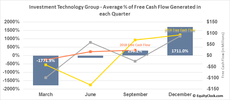 Investment Technology Group (NYSE:ITG) Free Cash Flow Seasonality