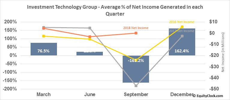 Investment Technology Group (NYSE:ITG) Net Income Seasonality