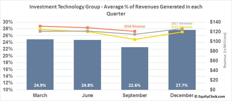 Investment Technology Group (NYSE:ITG) Revenue Seasonality