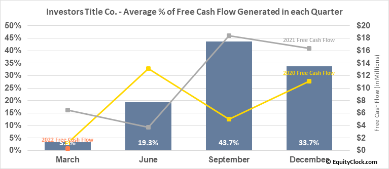 Investors Title Co. (NASD:ITIC) Free Cash Flow Seasonality