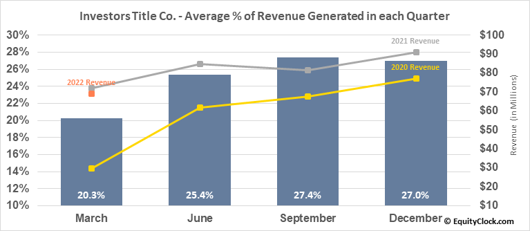 Investors Title Co. (NASD:ITIC) Revenue Seasonality