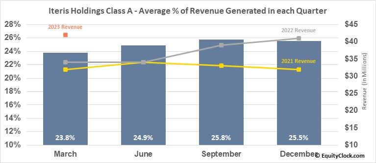 Iteris Holdings Class A (NASD:ITI) Revenue Seasonality