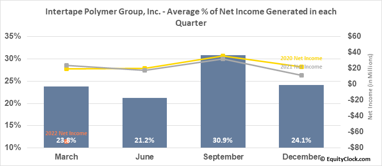 Intertape Polymer Group, Inc. (TSE:ITP.TO) Net Income Seasonality