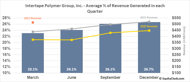 Intertape Polymer Group, Inc. (TSE:ITP.TO) Revenue Seasonality