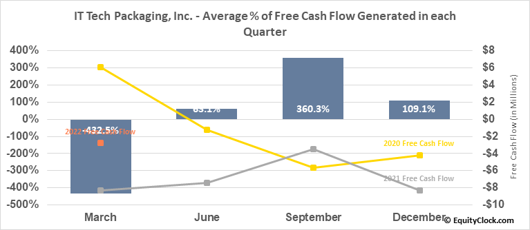 IT Tech Packaging, Inc. (AMEX:ITP) Free Cash Flow Seasonality