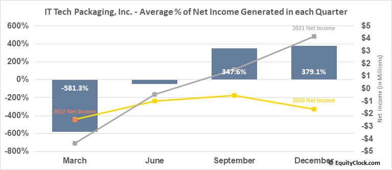 IT Tech Packaging, Inc. (AMEX:ITP) Net Income Seasonality