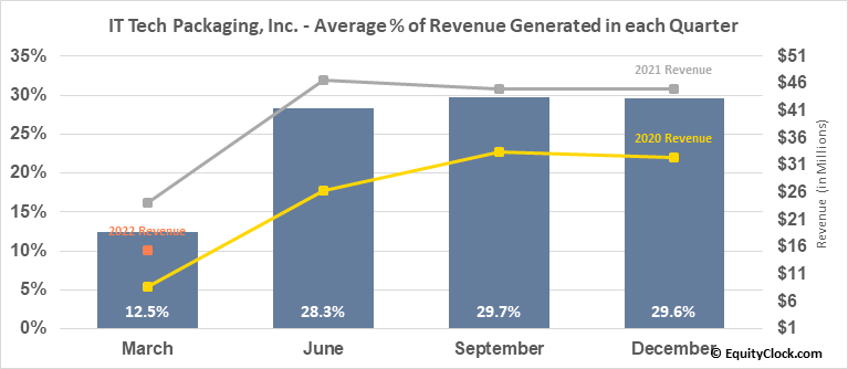 IT Tech Packaging, Inc. (AMEX:ITP) Revenue Seasonality