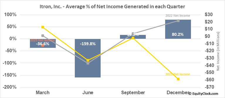 Itron, Inc. (NASD:ITRI) Net Income Seasonality