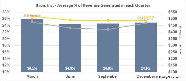 Itron, Inc. (NASD:ITRI) Revenue Seasonality