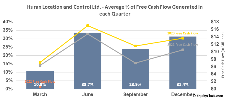 Ituran Location and Control Ltd. (NASD:ITRN) Free Cash Flow Seasonality