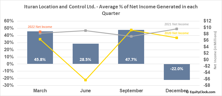 Ituran Location and Control Ltd. (NASD:ITRN) Net Income Seasonality