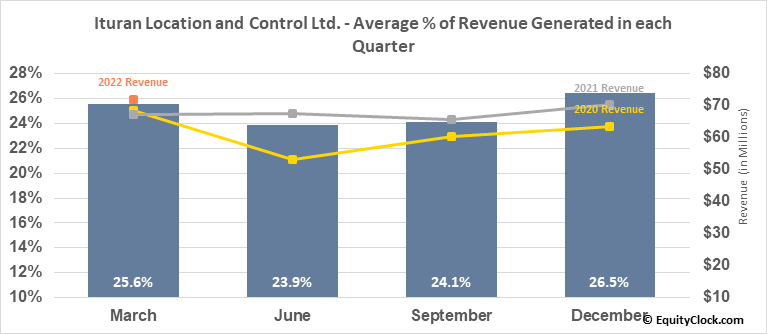 Ituran Location and Control Ltd. (NASD:ITRN) Revenue Seasonality