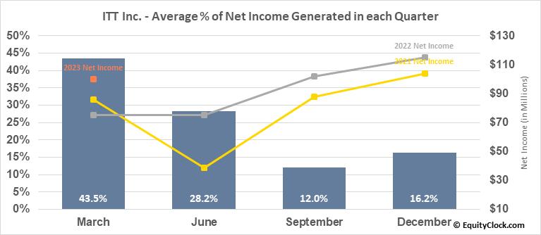 ITT Inc. (NYSE:ITT) Net Income Seasonality
