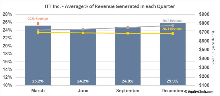 ITT Inc. (NYSE:ITT) Revenue Seasonality