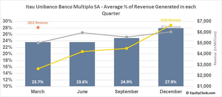 Itau Unibanco Banco Multiplo SA (NYSE:ITUB) Revenue Seasonality