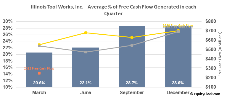 Illinois Tool Works, Inc. (NYSE:ITW) Free Cash Flow Seasonality