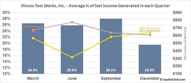 Illinois Tool Works, Inc. (NYSE:ITW) Net Income Seasonality