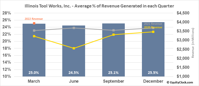 Illinois Tool Works, Inc. (NYSE:ITW) Revenue Seasonality