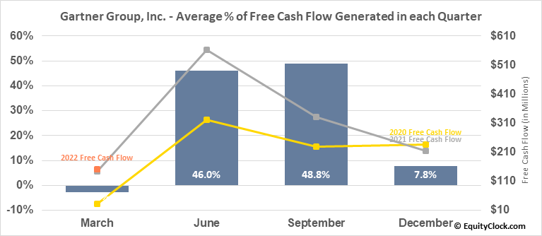 Gartner Group, Inc. (NYSE:IT) Free Cash Flow Seasonality