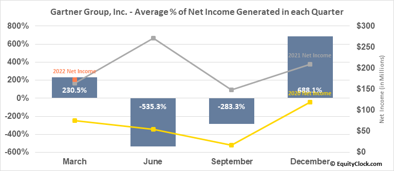 Gartner Group, Inc. (NYSE:IT) Net Income Seasonality
