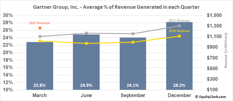 Gartner Group, Inc. (NYSE:IT) Revenue Seasonality