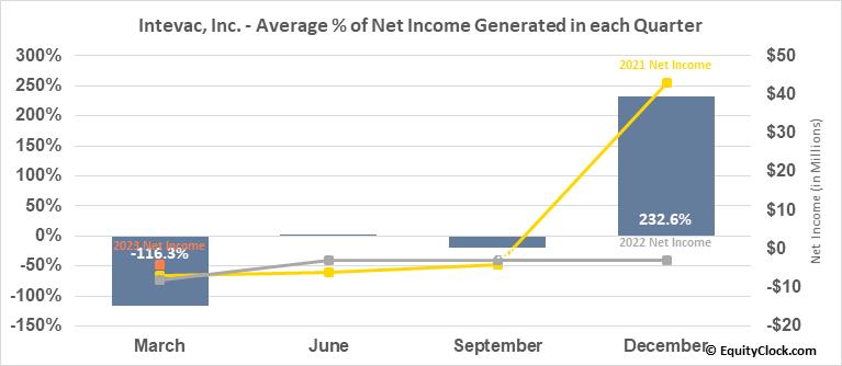 Intevac, Inc. (NASD:IVAC) Net Income Seasonality
