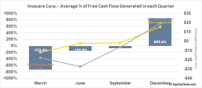 Invacare Corp. (NYSE:IVC) Free Cash Flow Seasonality