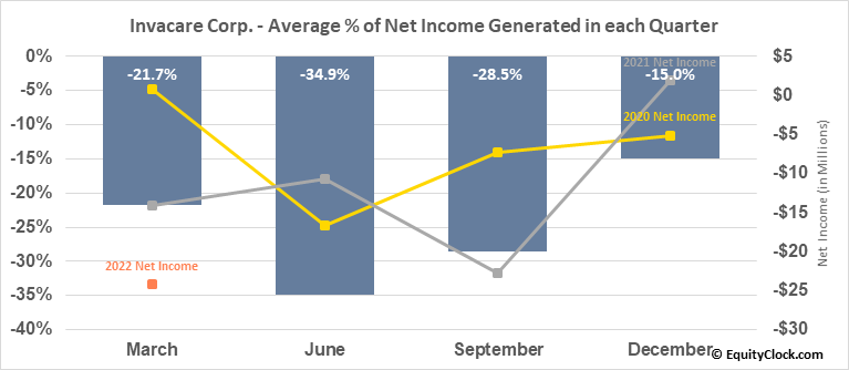 Invacare Corp. (NYSE:IVC) Net Income Seasonality
