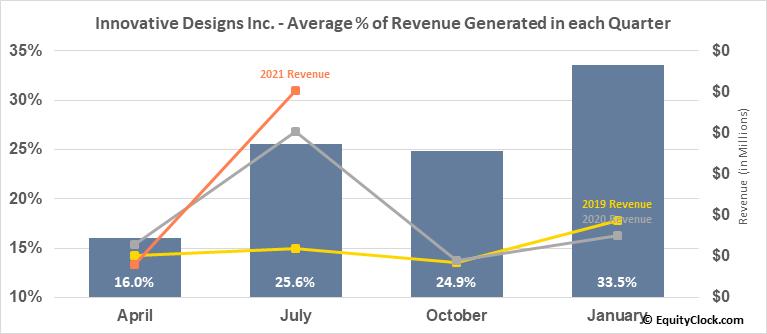 Innovative Designs Inc. (OTCMKT:IVDN) Revenue Seasonality