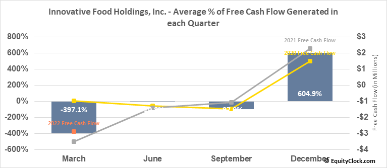 Innovative Food Holdings, Inc. (OTCMKT:IVFH) Free Cash Flow Seasonality