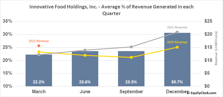 Innovative Food Holdings, Inc. (OTCMKT:IVFH) Revenue Seasonality