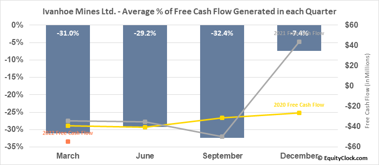 Ivanhoe Mines Ltd. (TSE:IVN.TO) Free Cash Flow Seasonality